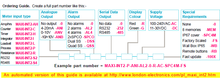 london_electronics_intuitive_panel_meters_maxi_ordering_guide