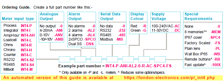 london_electronics_intuitive_panel_meters_ordering_guide